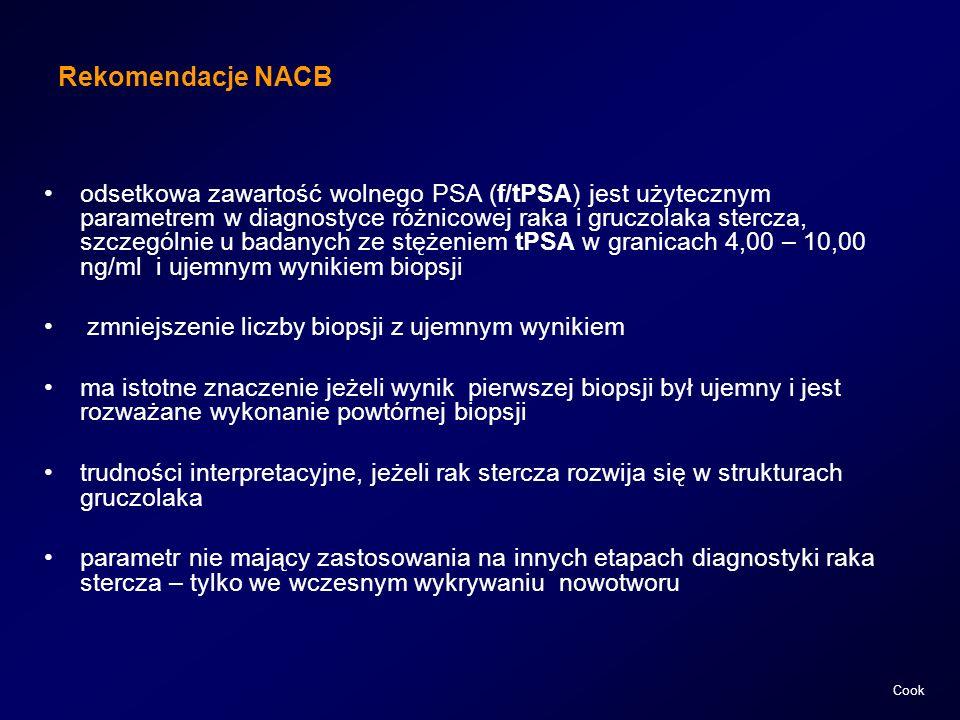 Rekomendacje NACB