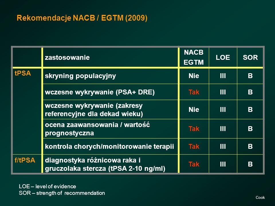 Rekomendacje NACB / EGTM (2009)