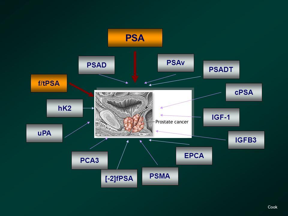 PSA PSAv PSAD PSADT f/tPSA cPSA hK2 IGF-1 uPA IGFB3 EPCA PCA3 PSMA