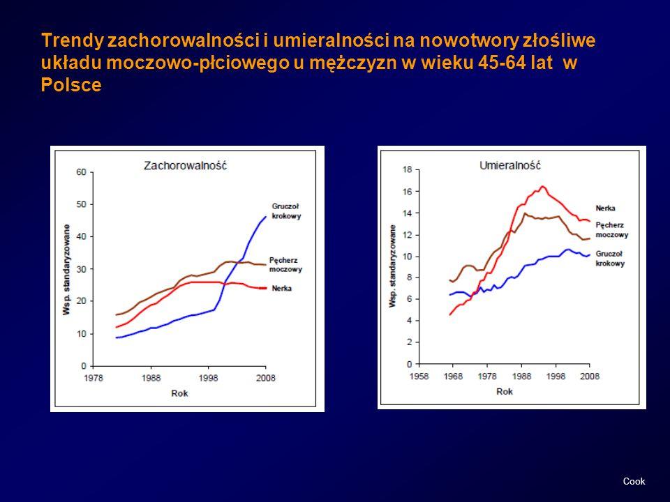 Trendy zachorowalności i umieralności na nowotwory złośliwe układu moczowo-płciowego u mężczyzn w wieku 45-64 lat w Polsce