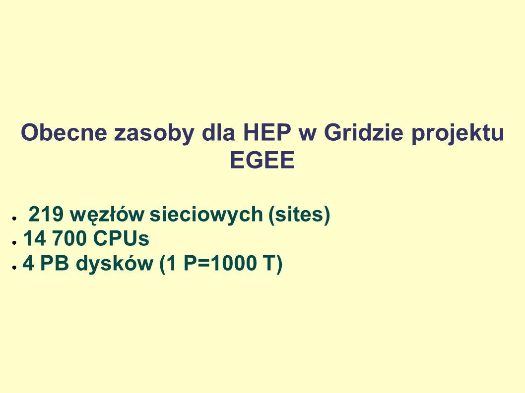 Obecne zasoby dla HEP w Gridzie projektu EGEE