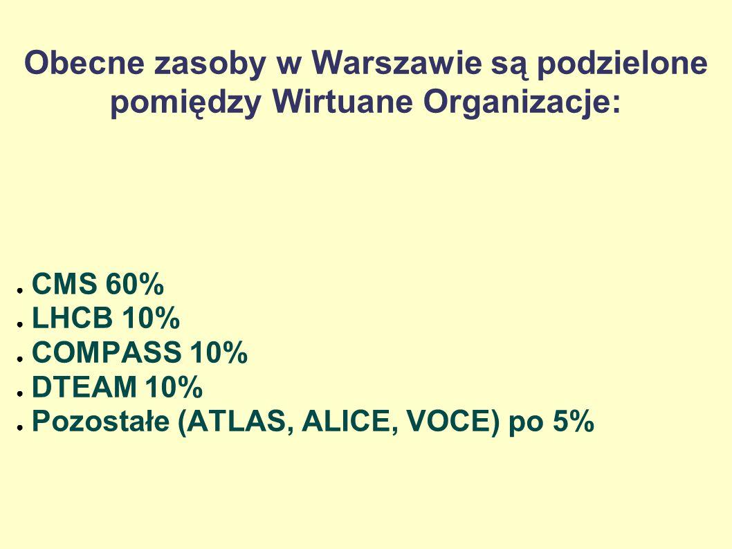 Obecne zasoby w Warszawie są podzielone pomiędzy Wirtuane Organizacje: