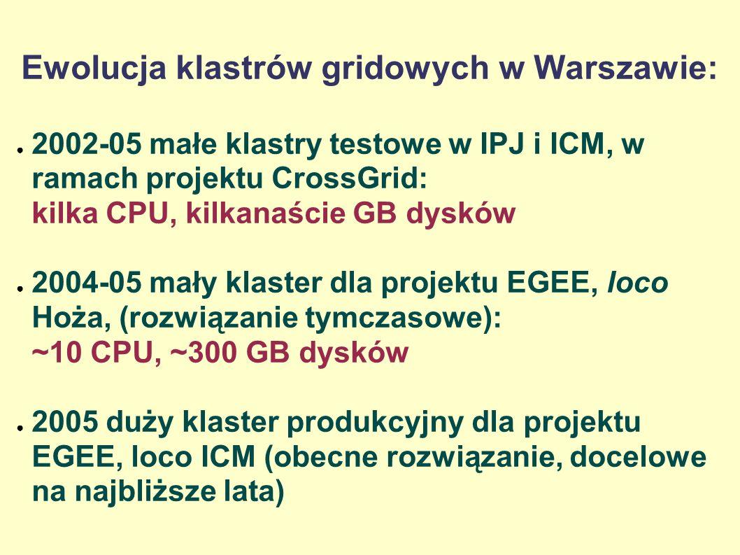 Ewolucja klastrów gridowych w Warszawie: