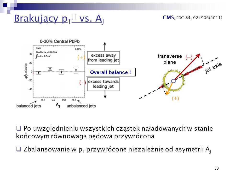 Brakujący pT|| vs. AJCMS, PRC 84, 024906(2011) Overall balance ! (+) (-) AJ. transverse. plane. (–)