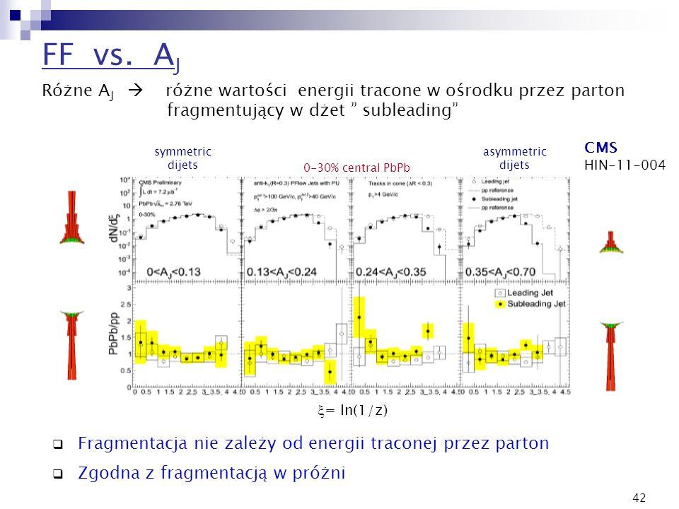 FF vs. AJRóżne AJ  różne wartości energii tracone w ośrodku przez parton fragmentujący w dżet subleading