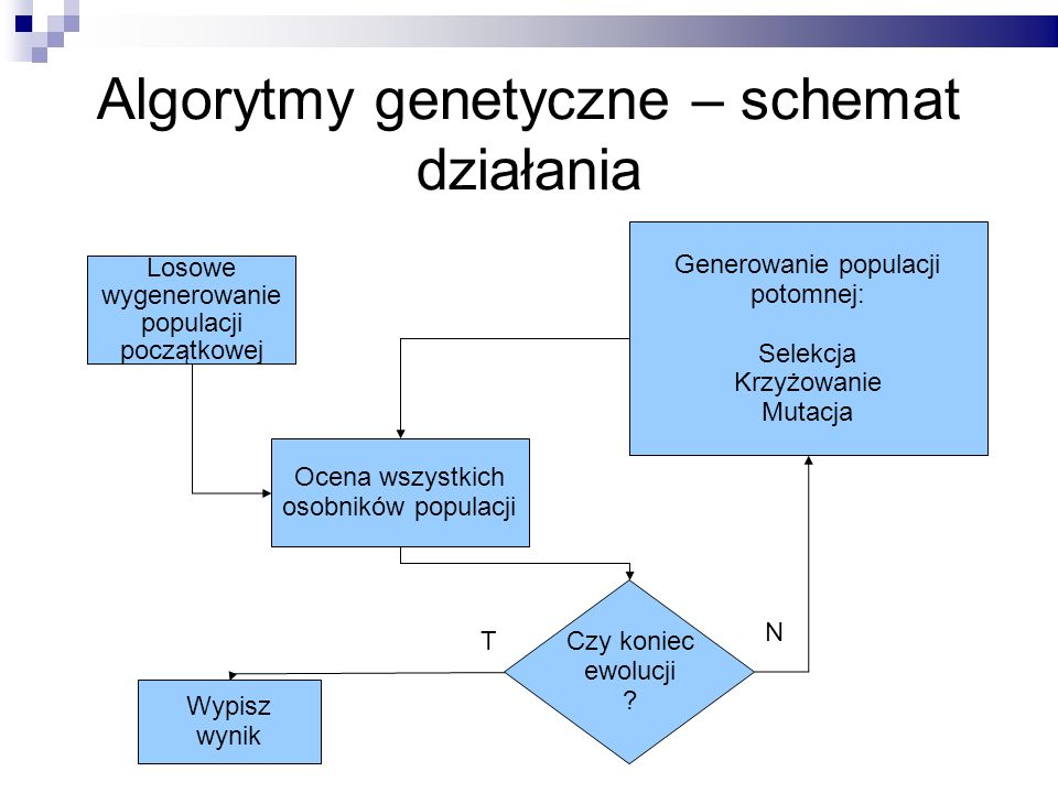 Algorytmy genetyczne – schemat działania