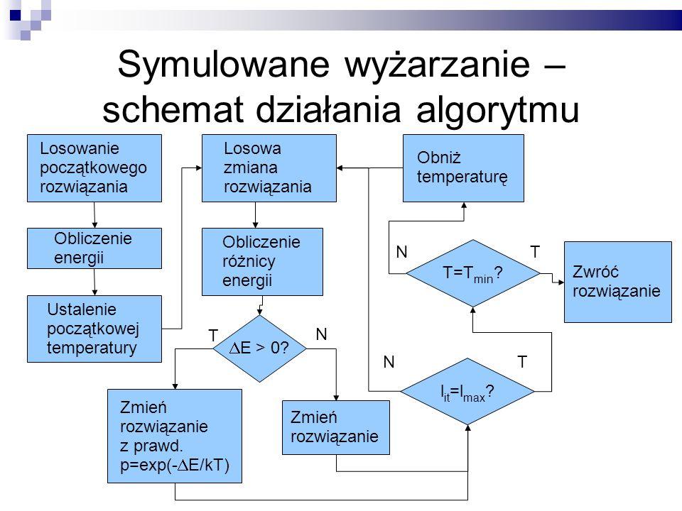 Symulowane wyżarzanie – schemat działania algorytmu