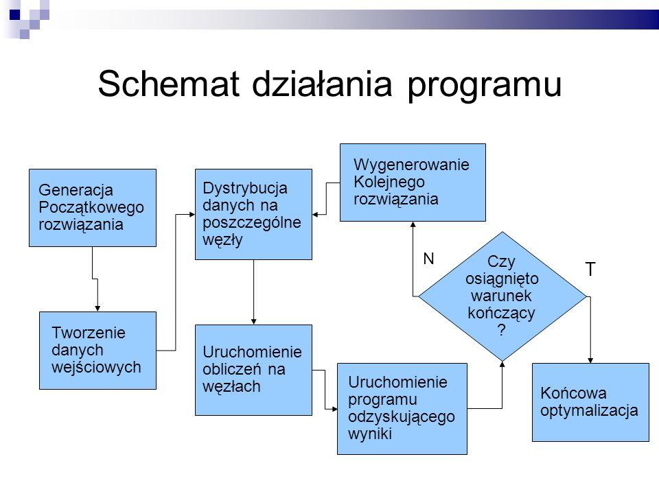 Schemat działania programu
