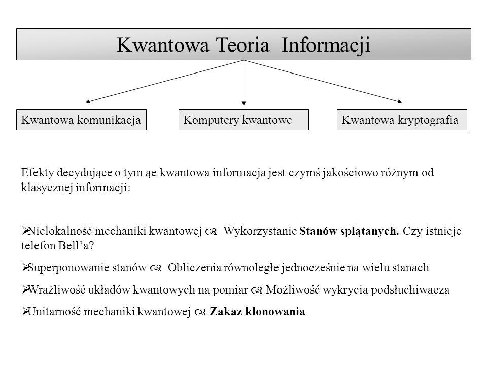 Kwantowa Teoria Informacji