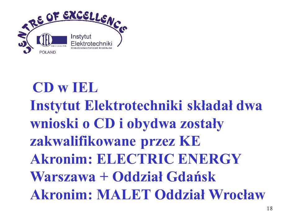 Akronim: ELECTRIC ENERGY Warszawa + Oddział Gdańsk