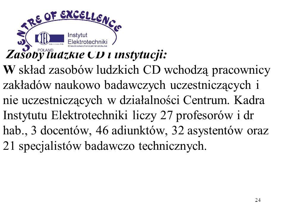 Zasoby ludzkie CD i instytucji: W skład zasobów ludzkich CD wchodzą pracownicy zakładów naukowo badawczych uczestniczących i nie uczestniczących w działalności Centrum.