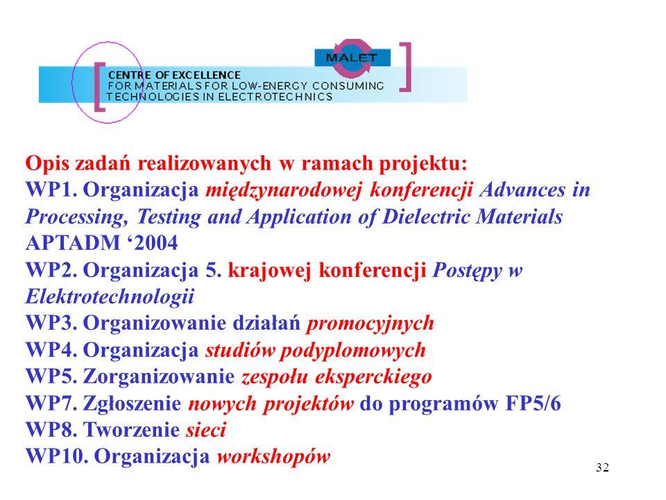 Opis zadań realizowanych w ramach projektu: