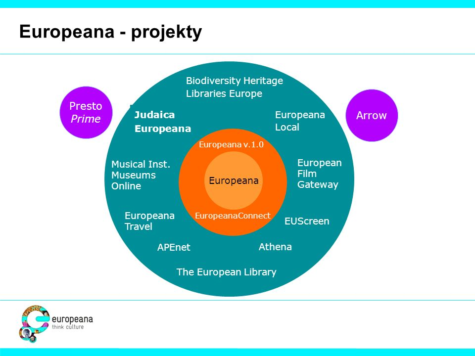 Europeana - projekty Presto Prime Arrow Biodiversity Heritage