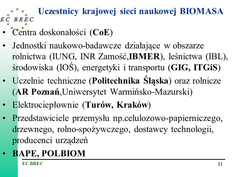 Uczestnicy krajowej sieci naukowej BIOMASA