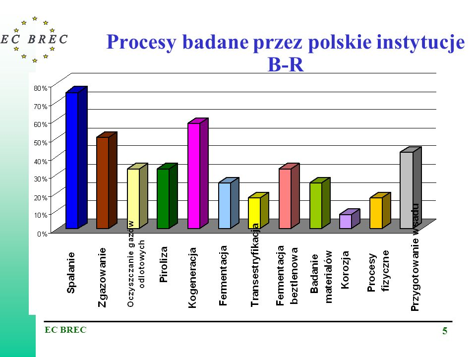 Procesy badane przez polskie instytucje B-R