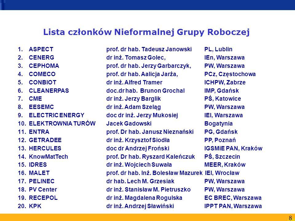 Lista członków Nieformalnej Grupy Roboczej