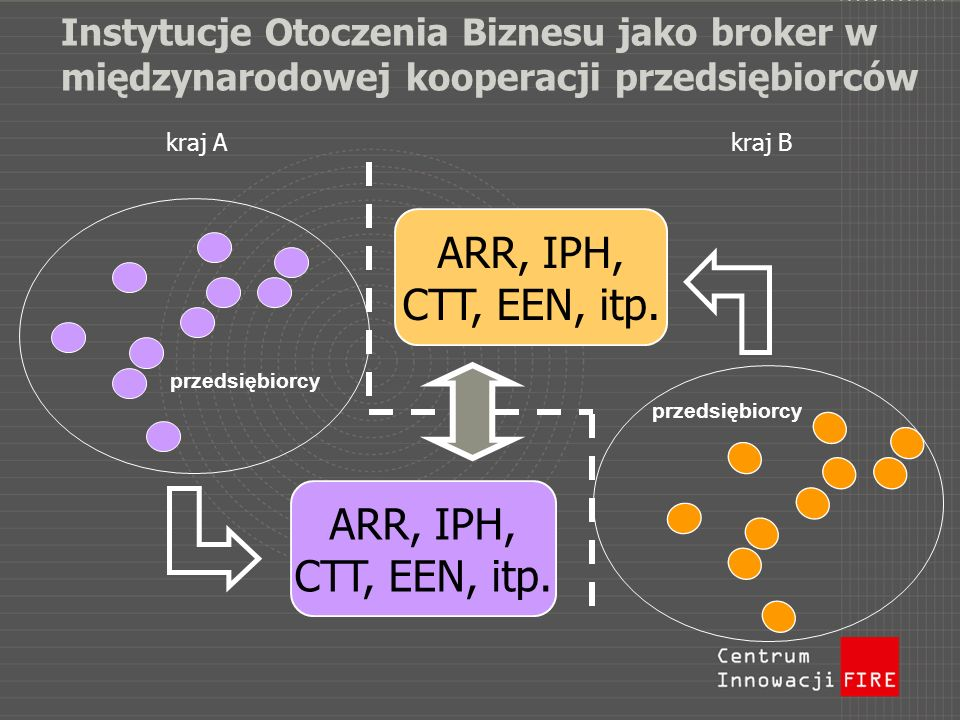 ARR, IPH, CTT, EEN, itp. ARR, IPH, CTT, EEN, itp.