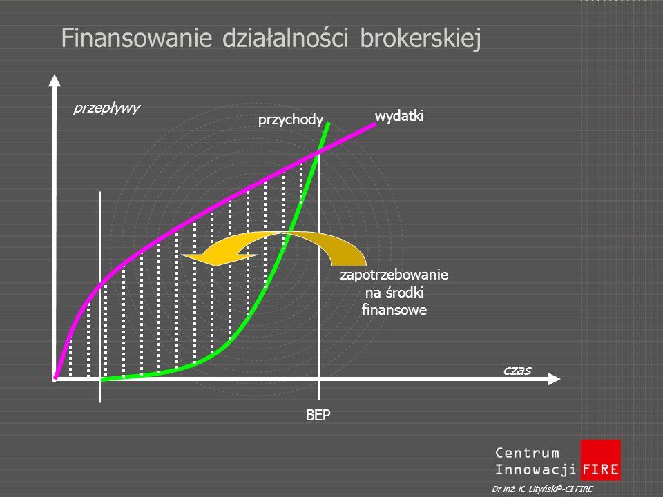 Finansowanie działalności brokerskiej