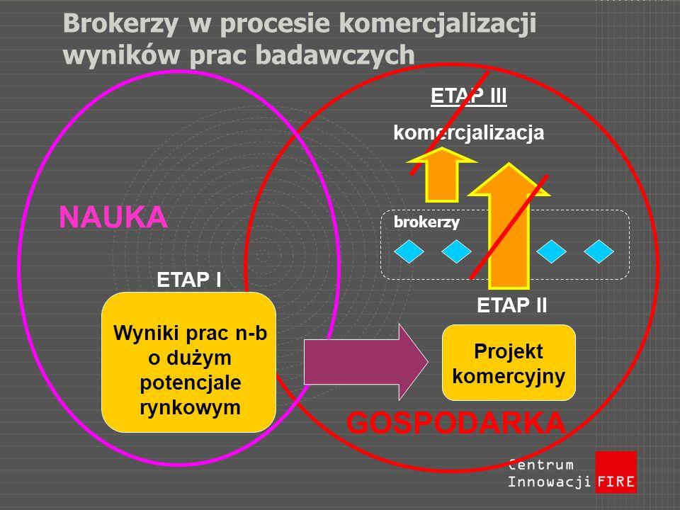 Brokerzy w procesie komercjalizacji wyników prac badawczych