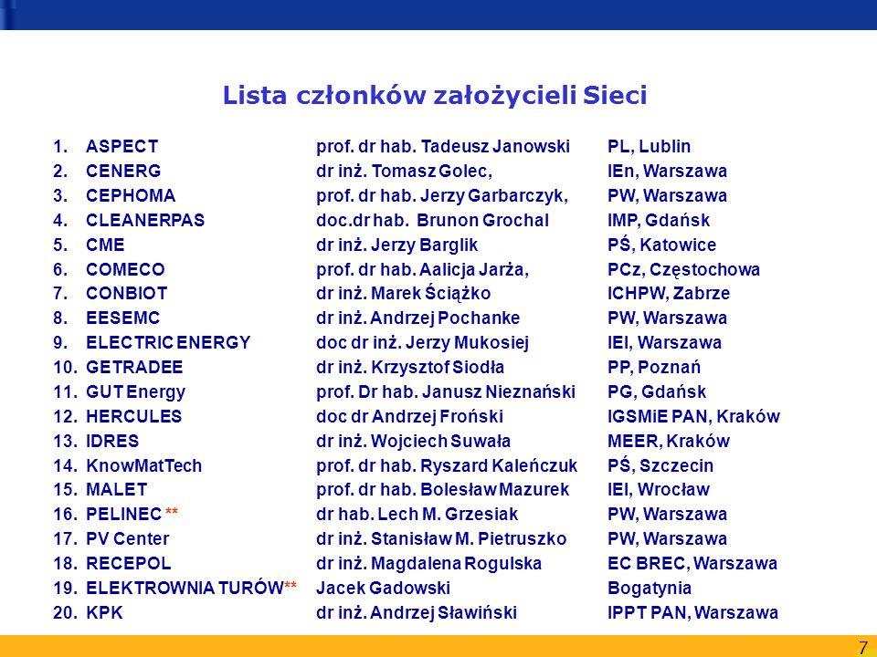 Lista członków założycieli Sieci