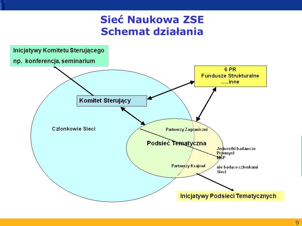 Sieć Naukowa ZSE Schemat działania