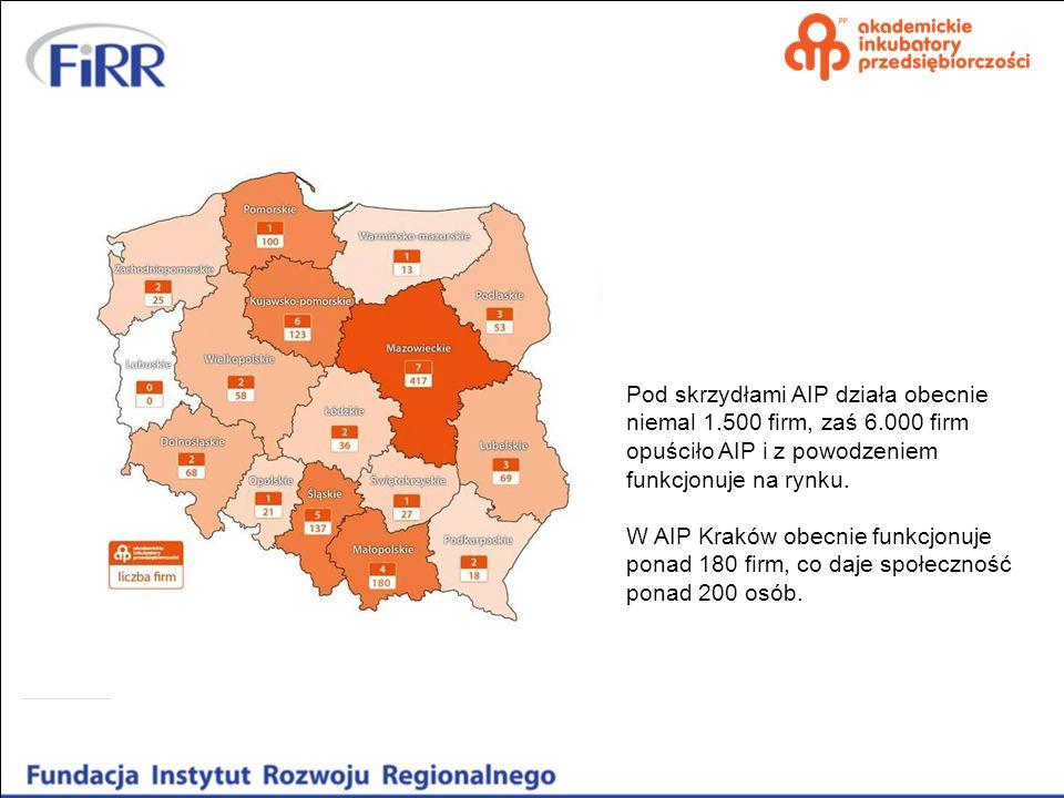 Pod skrzydłami AIP działa obecnie niemal 1. 500 firm, zaś 6