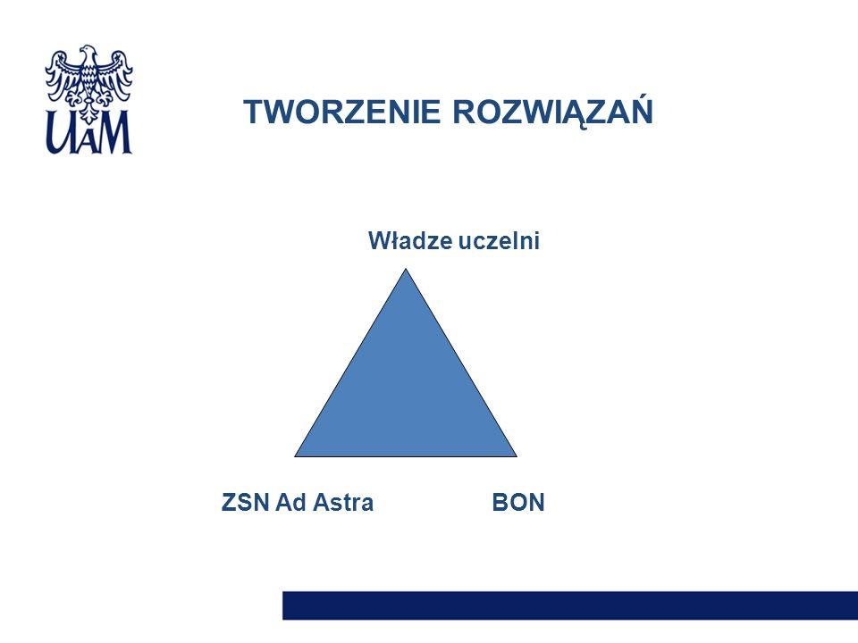 TWORZENIE ROZWIĄZAŃ Władze uczelni ZSN Ad Astra BON
