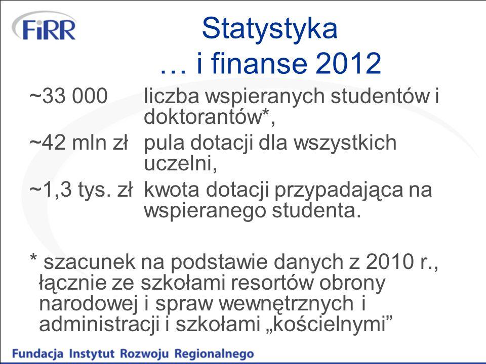Statystyka … i finanse 2012 ~33 000 liczba wspieranych studentów i doktorantów*, ~42 mln zł pula dotacji dla wszystkich uczelni,