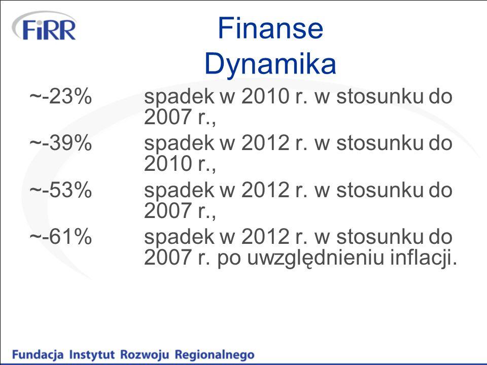 Finanse Dynamika ~-23% spadek w 2010 r. w stosunku do 2007 r.,
