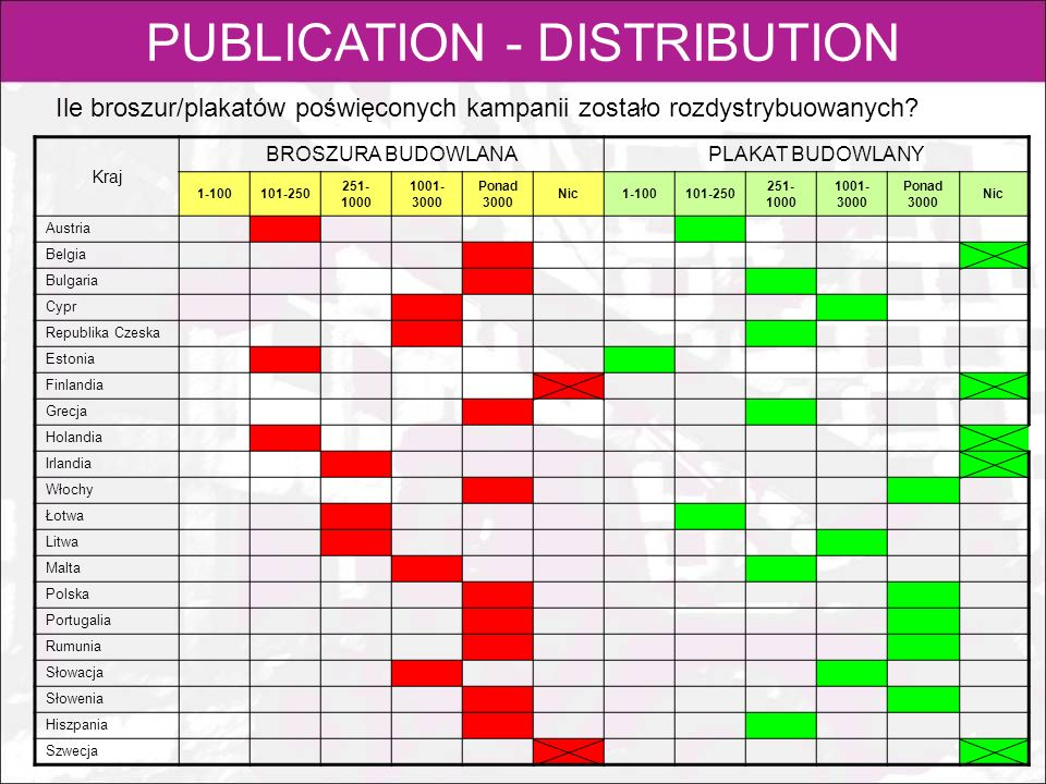 PUBLICATION - DISTRIBUTION
