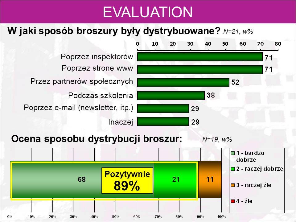 EVALUATION 89% W jaki sposób broszury były dystrybuowane