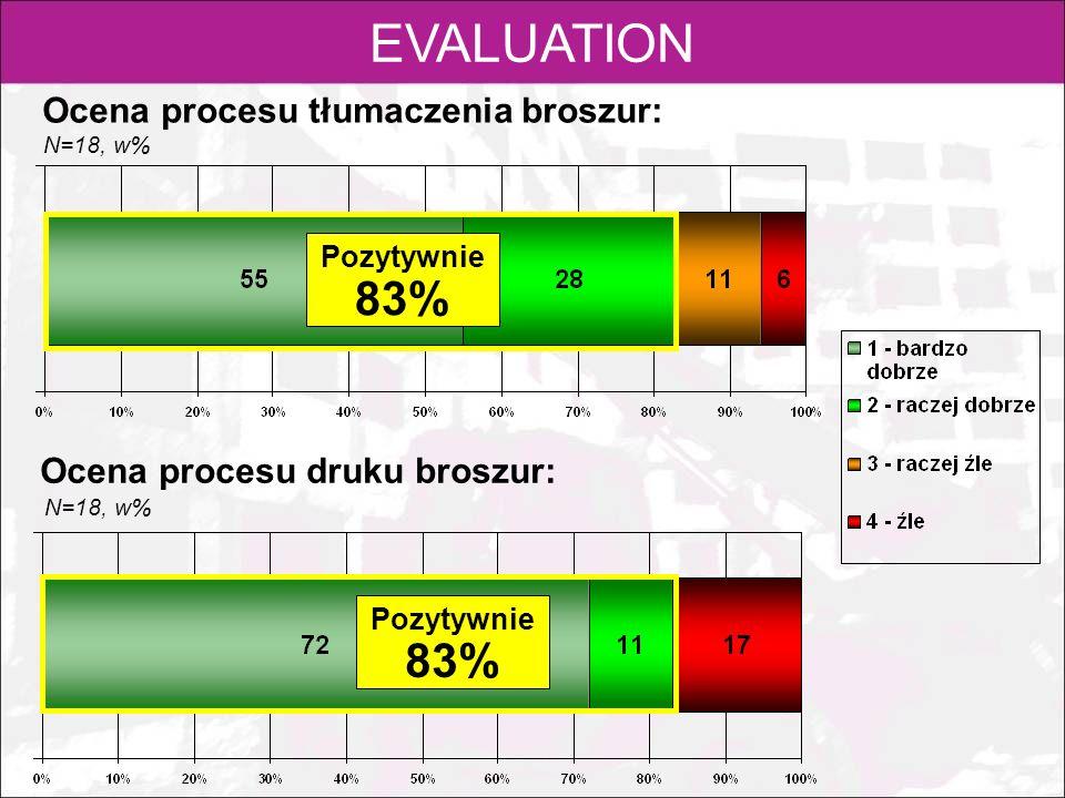 EVALUATION 83% 83% Ocena procesu tłumaczenia broszur: