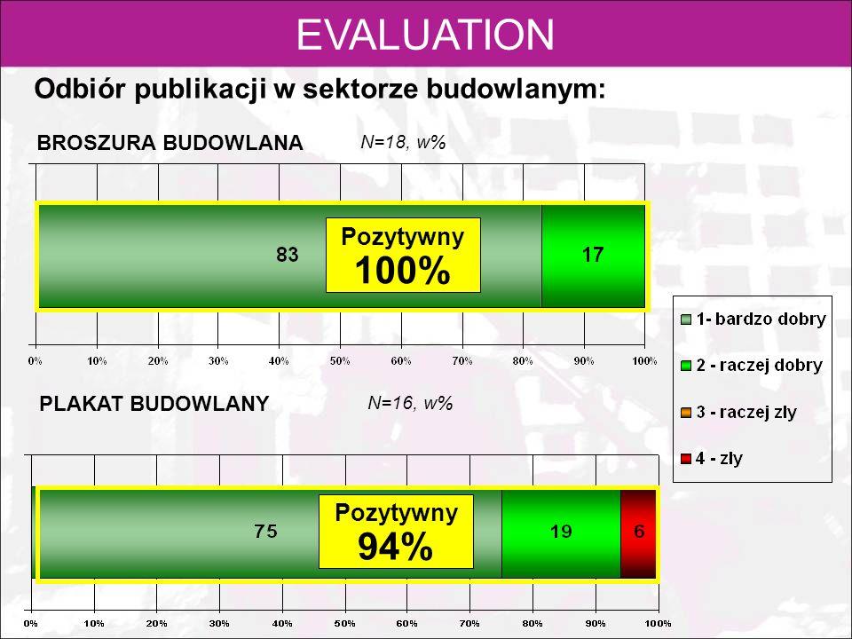EVALUATION 100% 94% Odbiór publikacji w sektorze budowlanym: Pozytywny