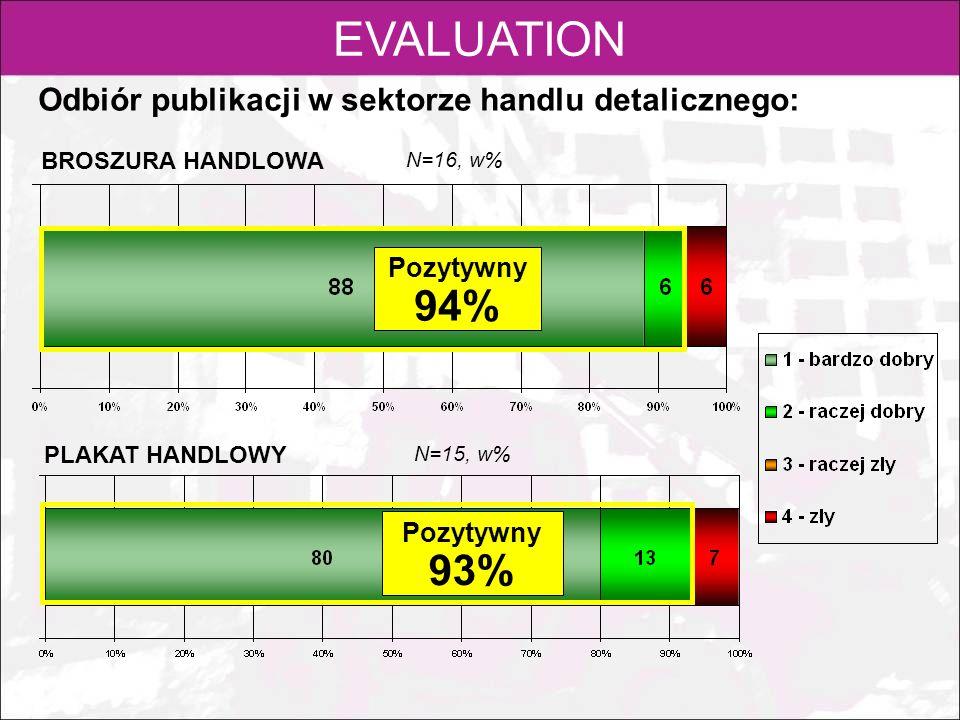 EVALUATION 94% 93% Odbiór publikacji w sektorze handlu detalicznego: