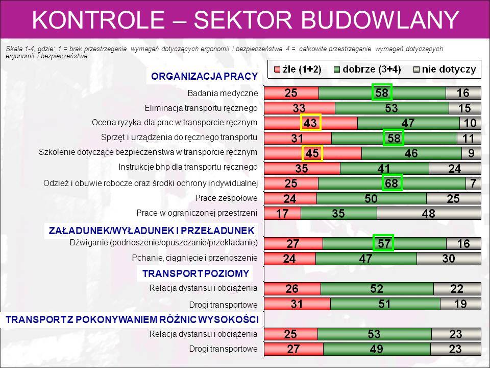 KONTROLE – SEKTOR BUDOWLANY