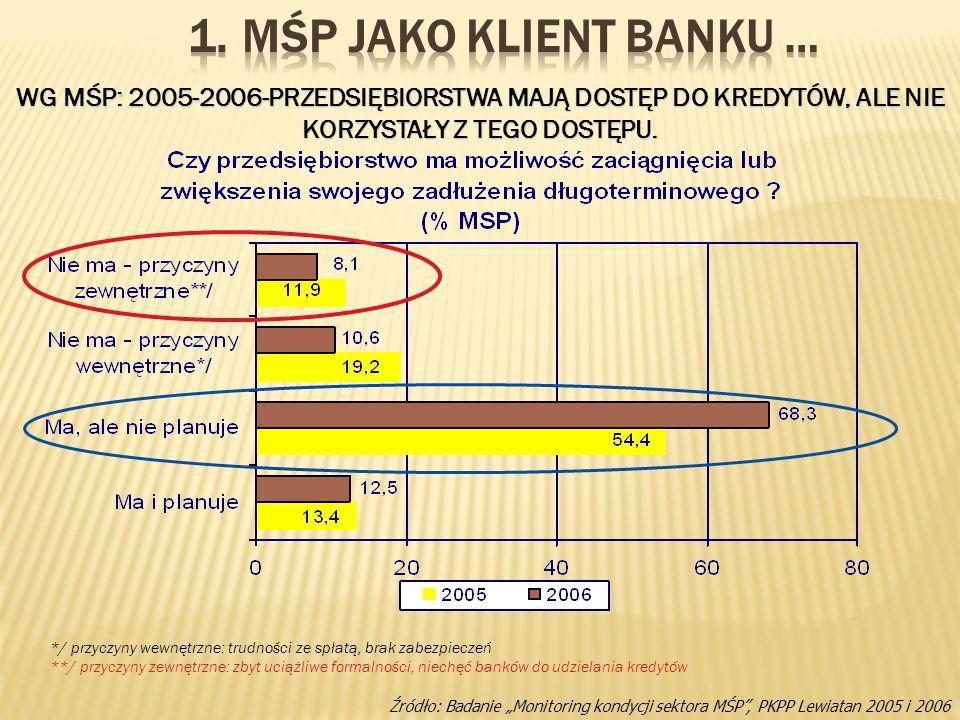MŚP jako Klient Banku … WG MŚP: 2005-2006-PRZEDSIĘBIORSTWA MAJĄ DOSTĘP DO KREDYTÓW, ALE NIE KORZYSTAŁY Z TEGO DOSTĘPU.