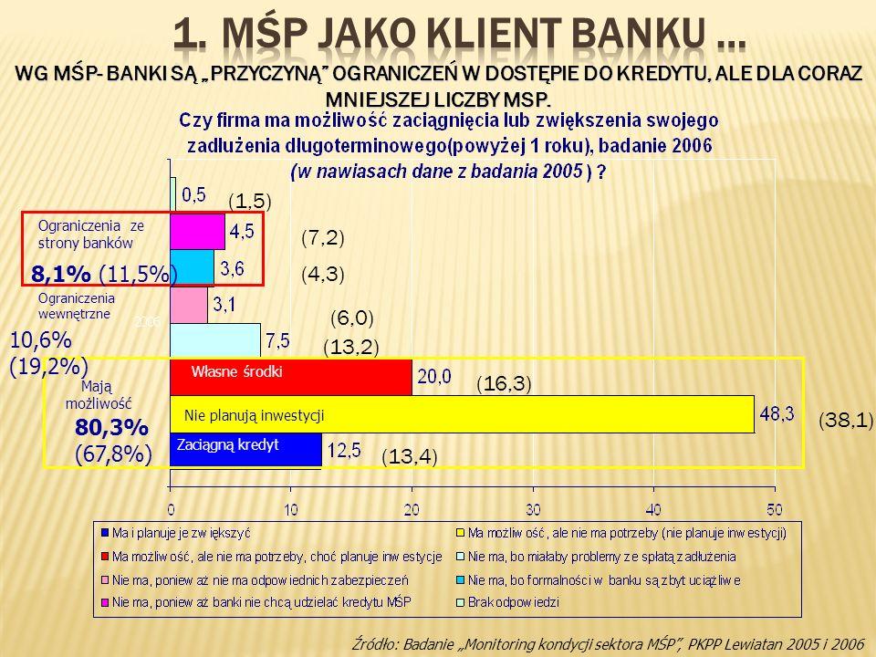"""MŚP jako Klient Banku … WG MŚP- BANKI SĄ """"PRZYCZYNĄ OGRANICZEŃ W DOSTĘPIE DO KREDYTU, ALE DLA CORAZ MNIEJSZEJ LICZBY MSP."""