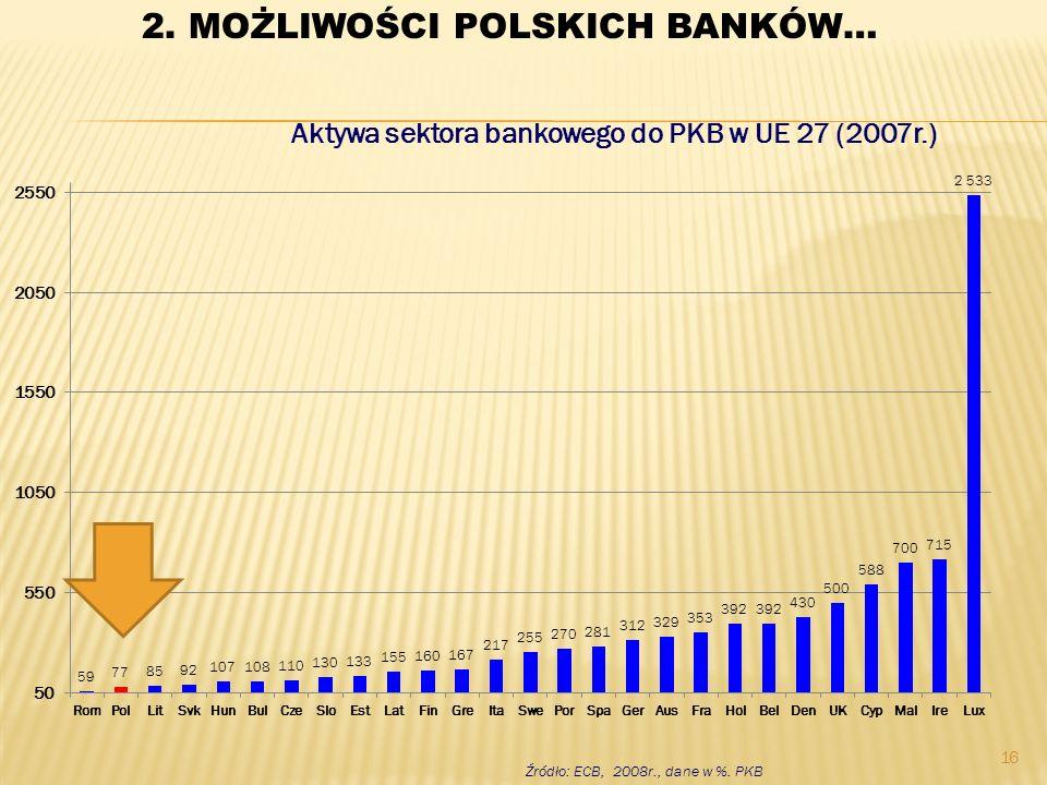 Aktywa sektora bankowego do PKB w UE 27 (2007r.)