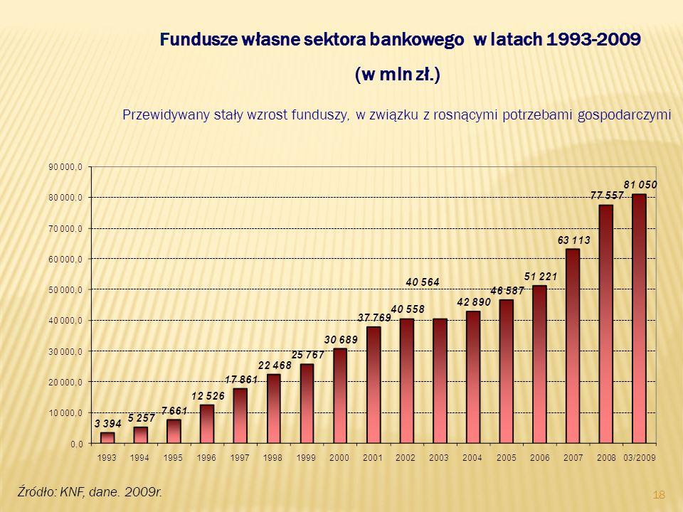 Fundusze własne sektora bankowego w latach 1993-2009