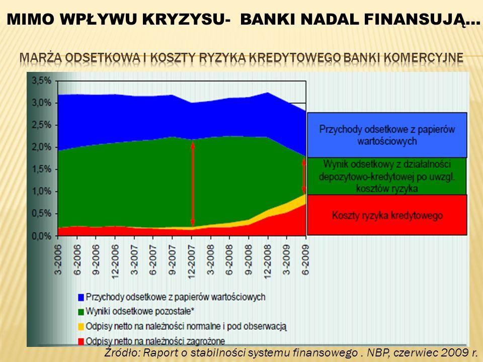Marża odsetkowa i koszty ryzyka kredytowego Banki komercyjne