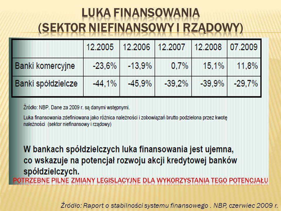 Luka finansowania (sektor niefinansowy i rządowy)