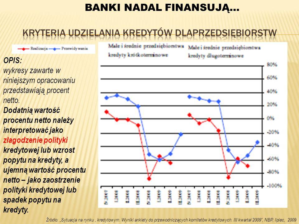 Kryteria udzielania kredytów dlaprzedsiębiorstw