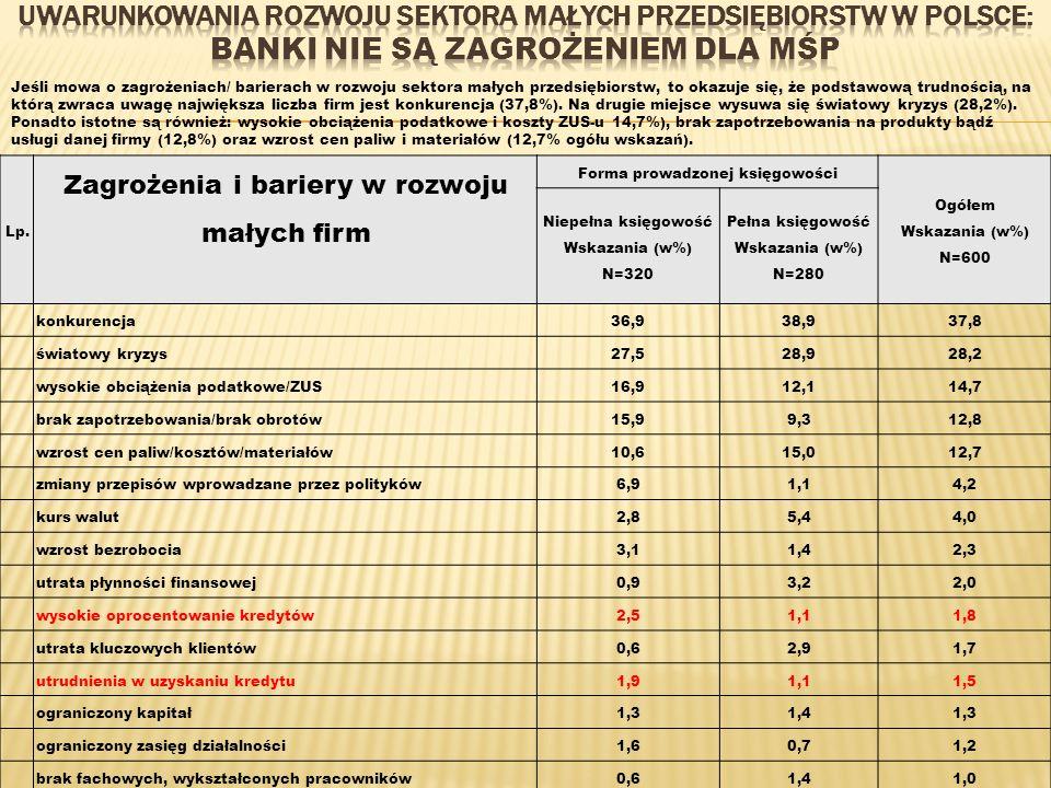 Uwarunkowania rozwoju sektora małych przedsiębiorstw w Polsce: