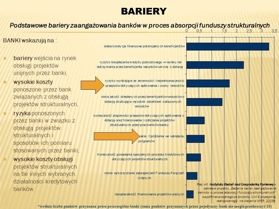 BARIERYPodstawowe bariery zaangażowania banków w proces absorpcji funduszy strukturalnych. BANKI wskazują na :