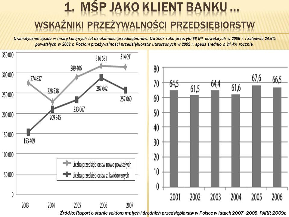 Wskaźniki przeżywalności przedsiębiorstw
