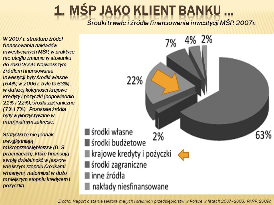 Środki trwałe i źródła finansowania inwestycji MŚP. 2007r.