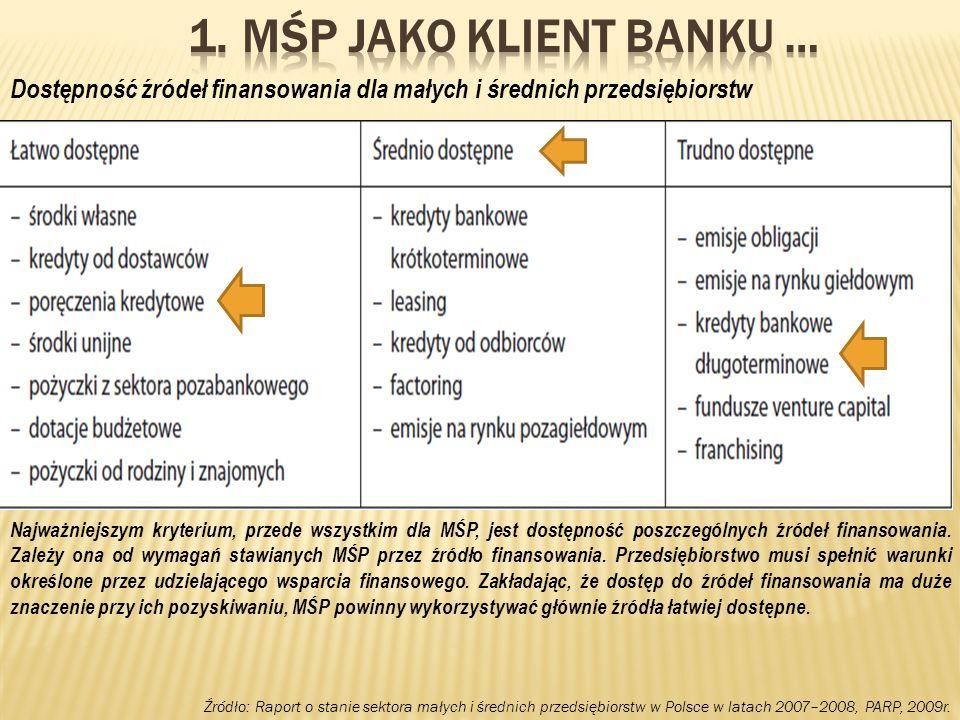 MŚP jako Klient Banku … Dostępność źródeł finansowania dla małych i średnich przedsiębiorstw.