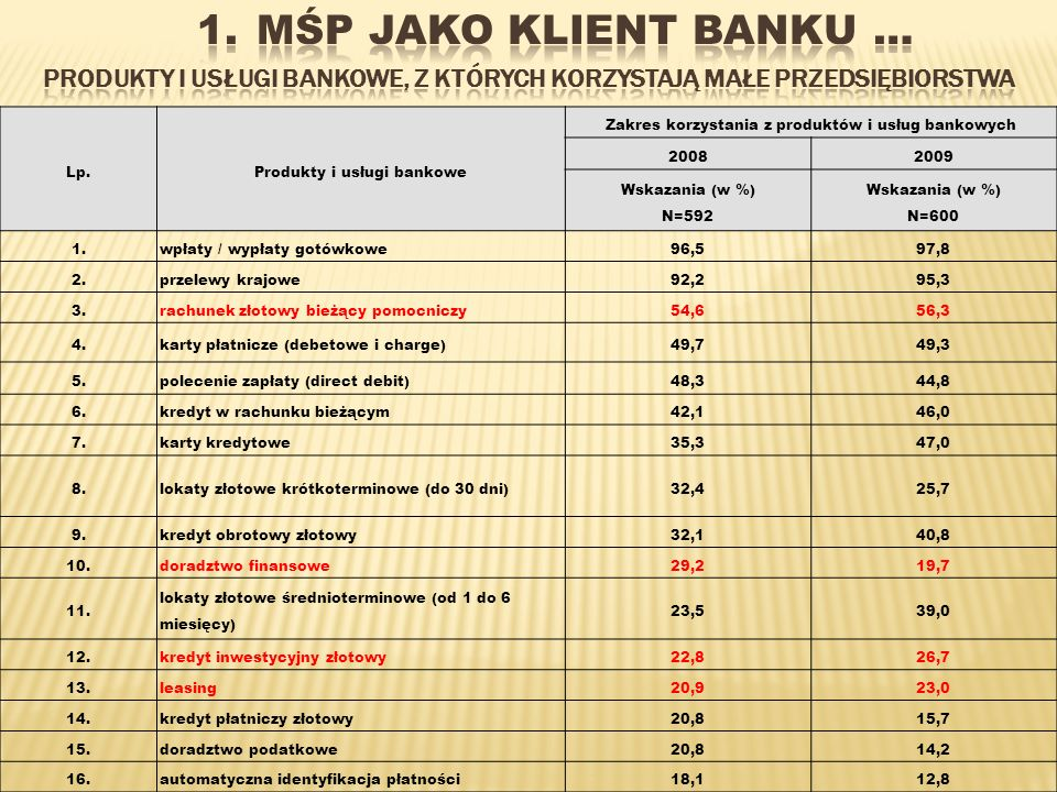 MŚP jako Klient Banku …Produkty i usługi bankowe, z których korzystają małe przedsiębiorstwa. Lp. Produkty i usługi bankowe.