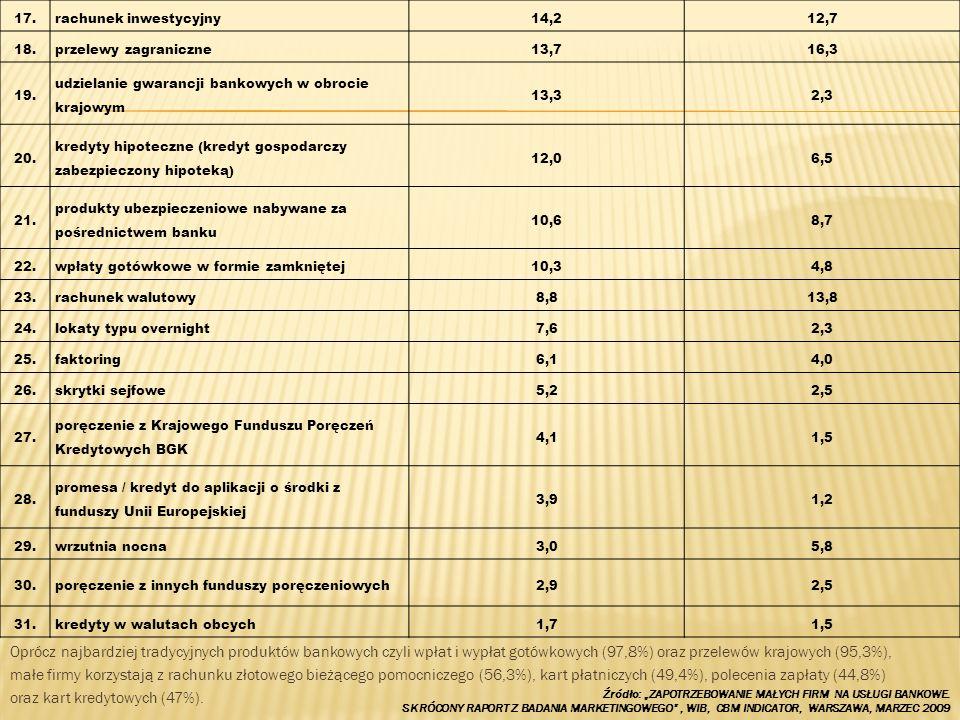 17.rachunek inwestycyjny. 14,2. 12,7. 18. przelewy zagraniczne. 13,7. 16,3. 19. udzielanie gwarancji bankowych w obrocie krajowym.