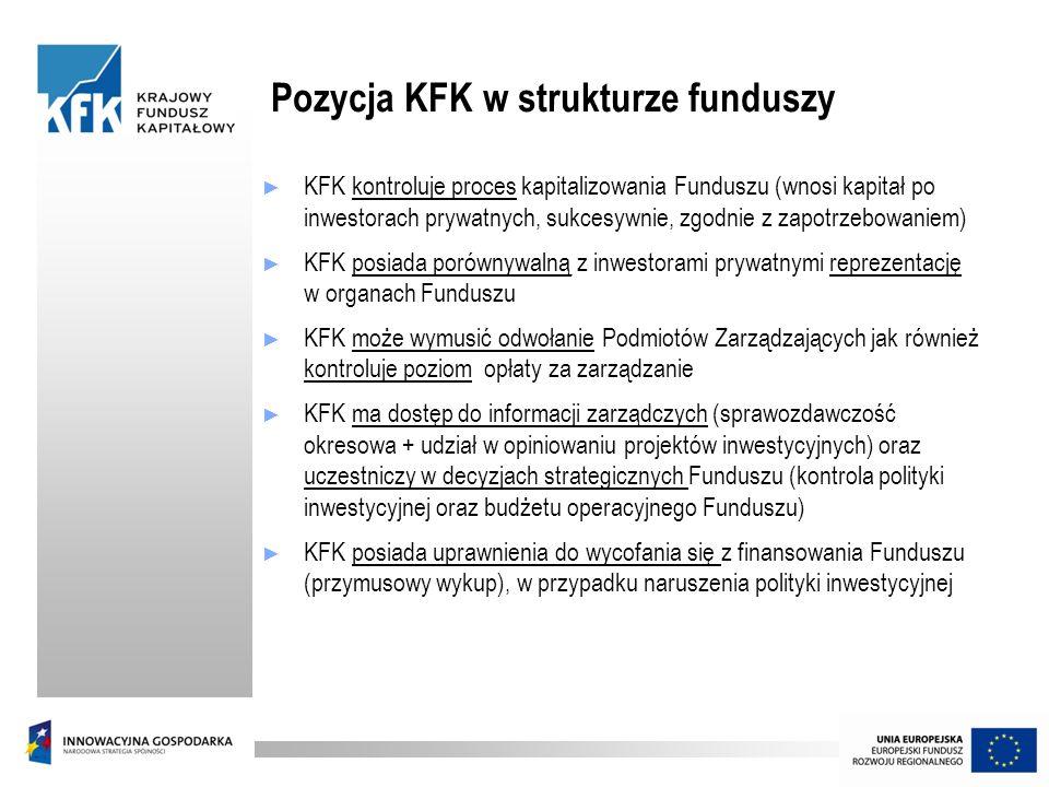 Pozycja KFK w strukturze funduszy